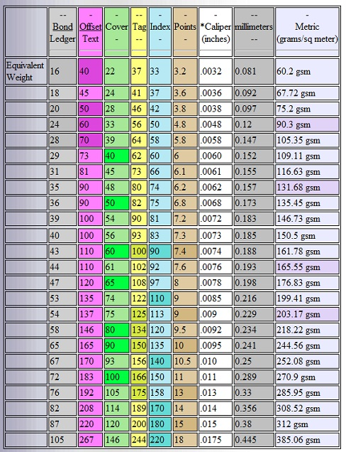 Paper Weight Chart: Supreme Graphics - Print